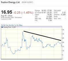Suzlon Stock Price Chart I Have Purchased 6000 Shares Of Suzlon At Rs 17 Per Share