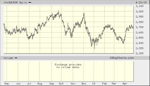 Dow Jones U S Airlines Total Stock Market Index Xx Dwcair
