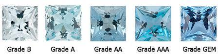 Aquamarine Color Chart Aquamarine Color Chart Navneet Gems Wholesale Gemstones