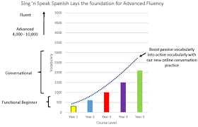 Scope And Sequence Sing N Speak Spanish Spanish Classes