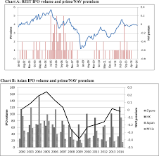 Price Nav Premium Of Reits Jan 2002 Dec 2014 Chart A