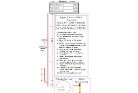 J Pole Antenna Design Calculator Design Your Own Super J Pole Resource Detail The Dxzone Com
