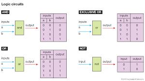 Logical Design Definition Logic Design Computer Technology Britannica