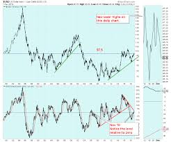 When Big Charts Go The Other Way Wealth365 News