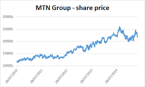 Mtn Share Price Chart About The Company Mtn Group Ltd Jse Mtn