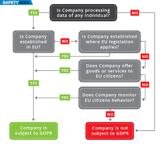 Cyber Security Org Chart Cyber Security In The Eu Gdpr Framework Safety4sea