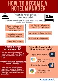 Want To Know How To Become A Hotel Manager Find Out Here