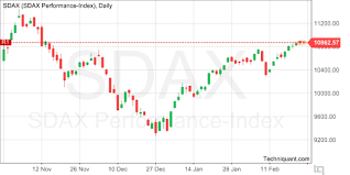 S Dax Chart Techniquant Sdax Performance Index Sdax Technical