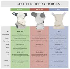 Grovia Size Chart Cloth Diapers Cloth Diapers Cloth Nappies Modern Cloth