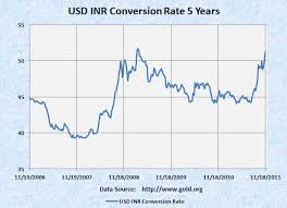 Dollar Rupee Chart Usd To Inr Rate Chart Currency Exchange Rates