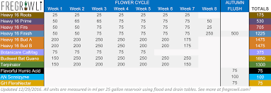 Heavy 16 Nutrients Feeding Chart Fregrowlis Feed Chart Fregrowli