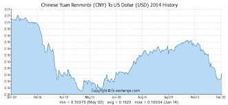 Chinese Yuan Renminbi Cny To Us Dollar Usd History