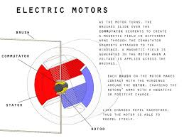 electric motor diagram for kids. Interesting Motor Picture Of The Fundamentals On Electric Motor Diagram For Kids U