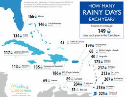 Miami Weather Chart This Map Shows How Many Rainy Days Each Caribbean Country