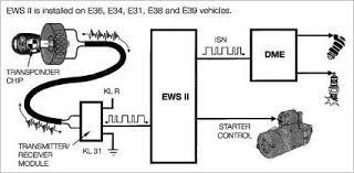 e36 starter wiring e36 image wiring diagram bmw ews wiring diagram bmw wiring diagrams on e36 starter wiring