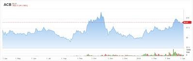 Acb Stock Chart Nyse Did Aurora Cannabis Acb Stock Just Get Riskier