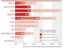 Canned Food Exposures Are Significant Bisphenol A Toxic