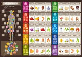 Mineral Vitamin Food Icons Chart Health Care Flat Vector Icon