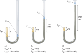 barometer chemistry. the relationship between pressure and volume barometer chemistry
