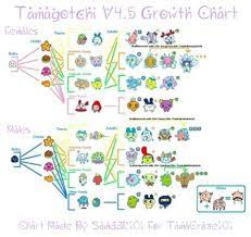 Tamagotchi Familitchi Growth Chart Info Sheets