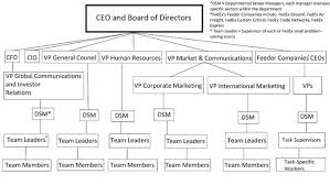 Management Levels And Types Boundless Management