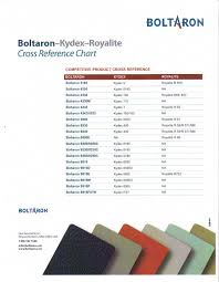acrylic sheet thickness chart boltaron 1165 1165c recycled economical fire rated pvc acrylic sheet