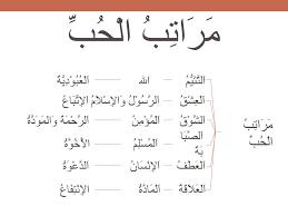 Image result for tingkatan cinta dalam islam