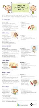 Literacy Milestones Chart Reading And Writing Milestones Words Of Wisdom Speech Therapy