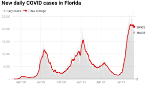 Florida reports 18,608 COVID cases as ...