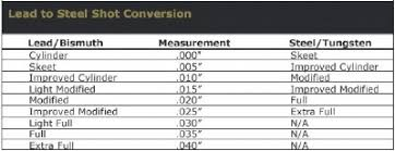 60 Abiding Shotgun Choke Conversion Chart