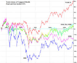 Vghcx Stock Chart Putting The Pieces Together Why We Own Mutual Funds