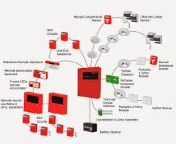 what is conventional fire alarm system? cable for use with fire simplex 4100es wiring diagram at Simplex Fire Alarm Wiring