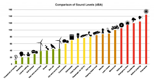 Sound Level Comparison Chart The Quieter Future Of Wind Power Lord Corp Emea