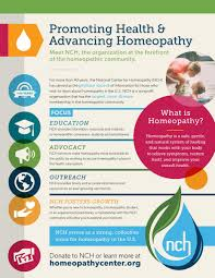 Homeopathy Repertory Chart Getting Started With Homeopathy National Center For Homeopathy