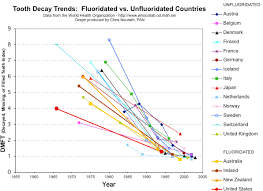 Fluoride Chart Useful Charts Fluoride Toxicity Tooth Decay Trends