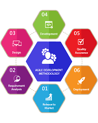 software development methodology top 15 software development methodologies with their advantages and