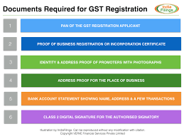 Documents Required For Gst Registration Indiafilings Com