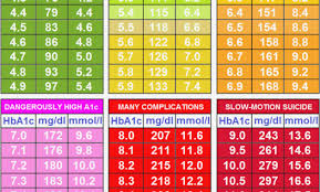 Bg To A1c Chart Diabetes Blood Sugar Page 2 Of 3 Online Charts Collection