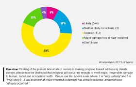 Climate Change Assessment Sustainability Survey