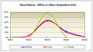 Patient Chart Review Example 2019_supplement_blog_em Chart Example New Patient 4