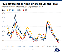 Unemployment Chart By Year Five States Just Hit All Time Low Unemployment Rates