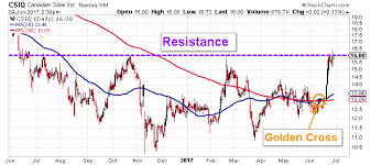Canadian Solar Stock On The Cusp Of A Breakout Renewable