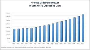 Student Loan Debt Chart 2015 Average Student Loan Debt Is At A Record High Wheres The