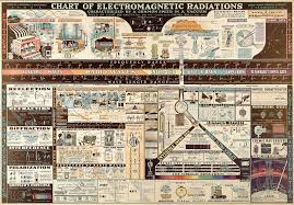 All Sizes Chart Of Electromagnetic Radiations Flickr