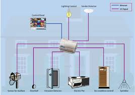applications railway intelligent transportation system home control systems i74