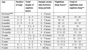 Baby Sleep Cycle Chart 26 Exact Sleep Chart By Age