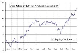 23 Thorough Dow Jones Industrial Average Ten Year Chart