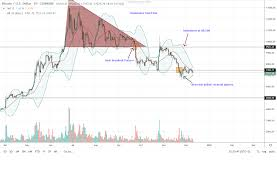 Banana Coin Price Chart Bitcoin Btc Likely To Recover Finds Support In The 4 Hr Chart