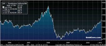 Oil Wti Chart Bloomberg Crude Oil Gold Rise Whilst Silver Surges To Record On Mena