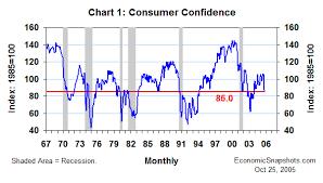 Economic Snapshots Weak Expectations October Consumer
